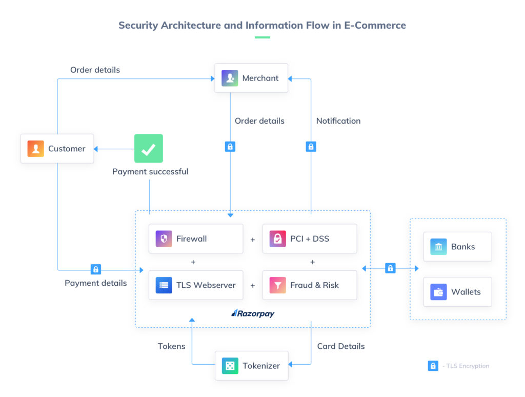 online payment security architecture and information flow