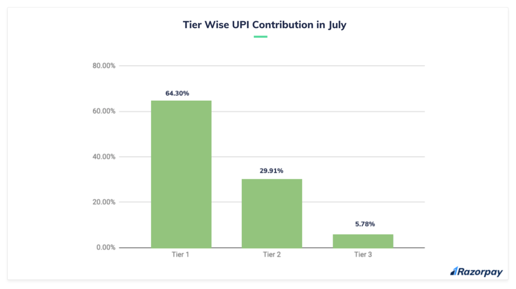 upi usage in indian cities