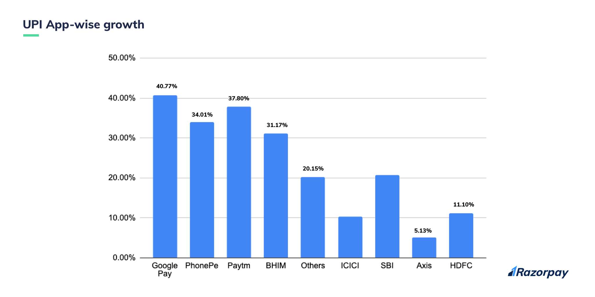 app wise growth