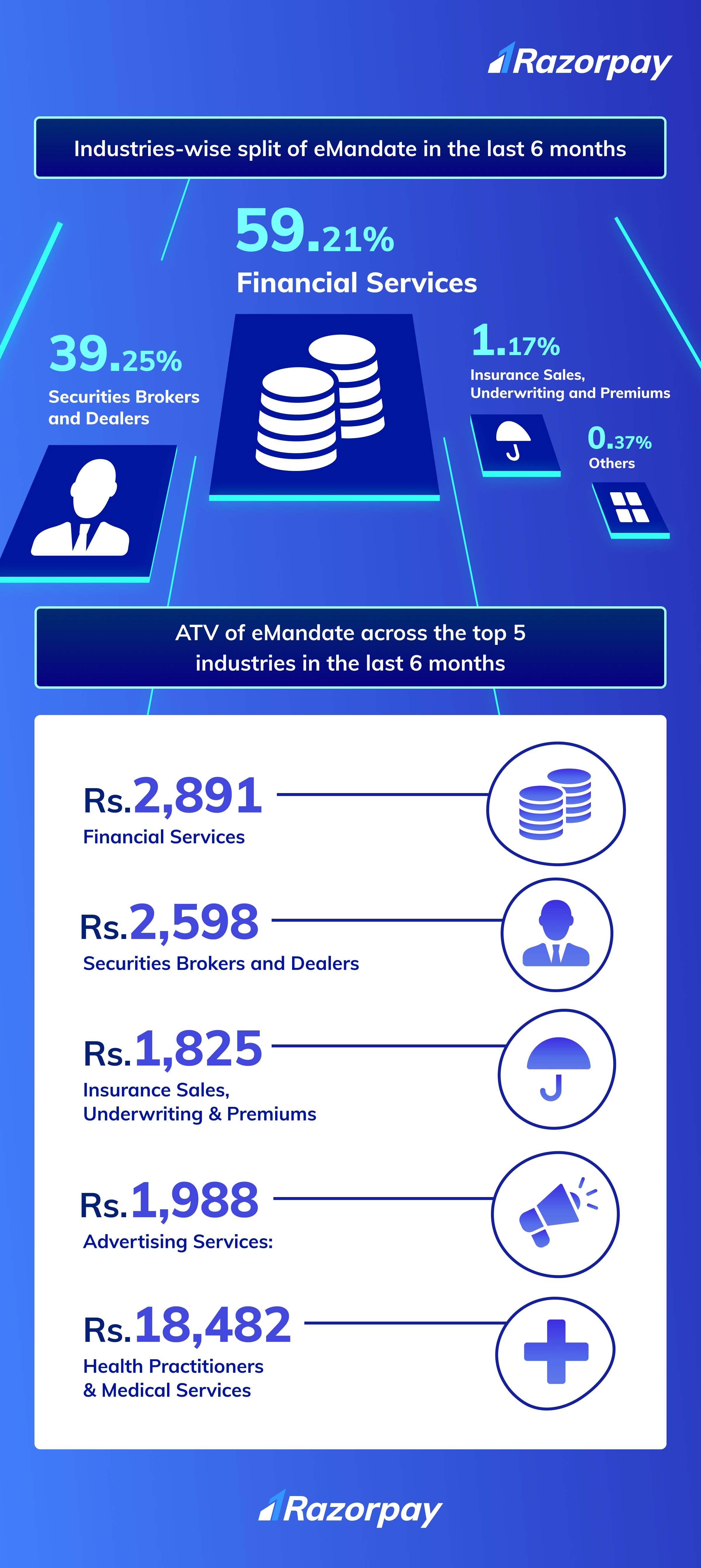 emandate and subscriptions in India